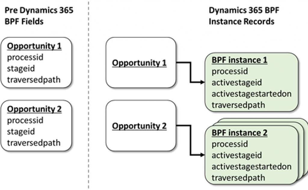 Birden fazla BPF(iş süreci akışı) artık bir entity üzerinde mümkün hale geldi