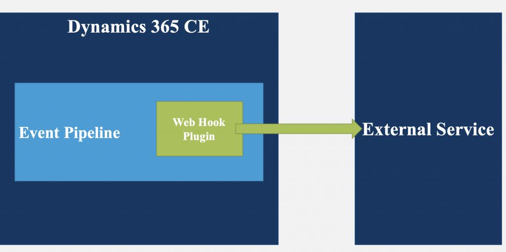 Dynamics 365 içinden Web Hook ile dış servislere bilgi göndermek